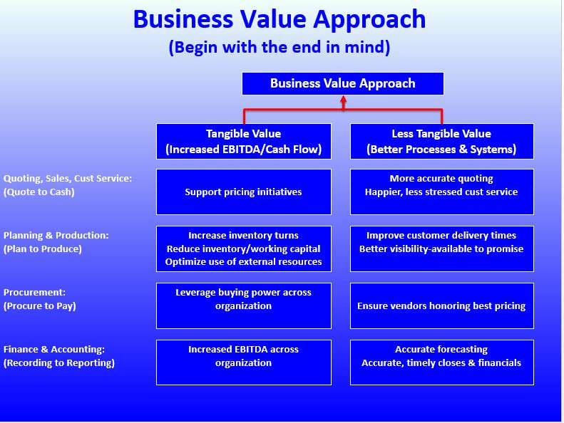 Business Value Approach