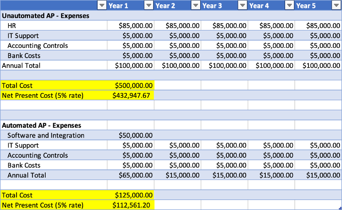 Total 5 year cost comparison table - with automation versus without