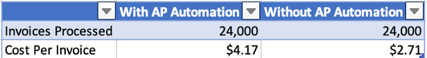 Cost per invoice comparison table - with automation versus without