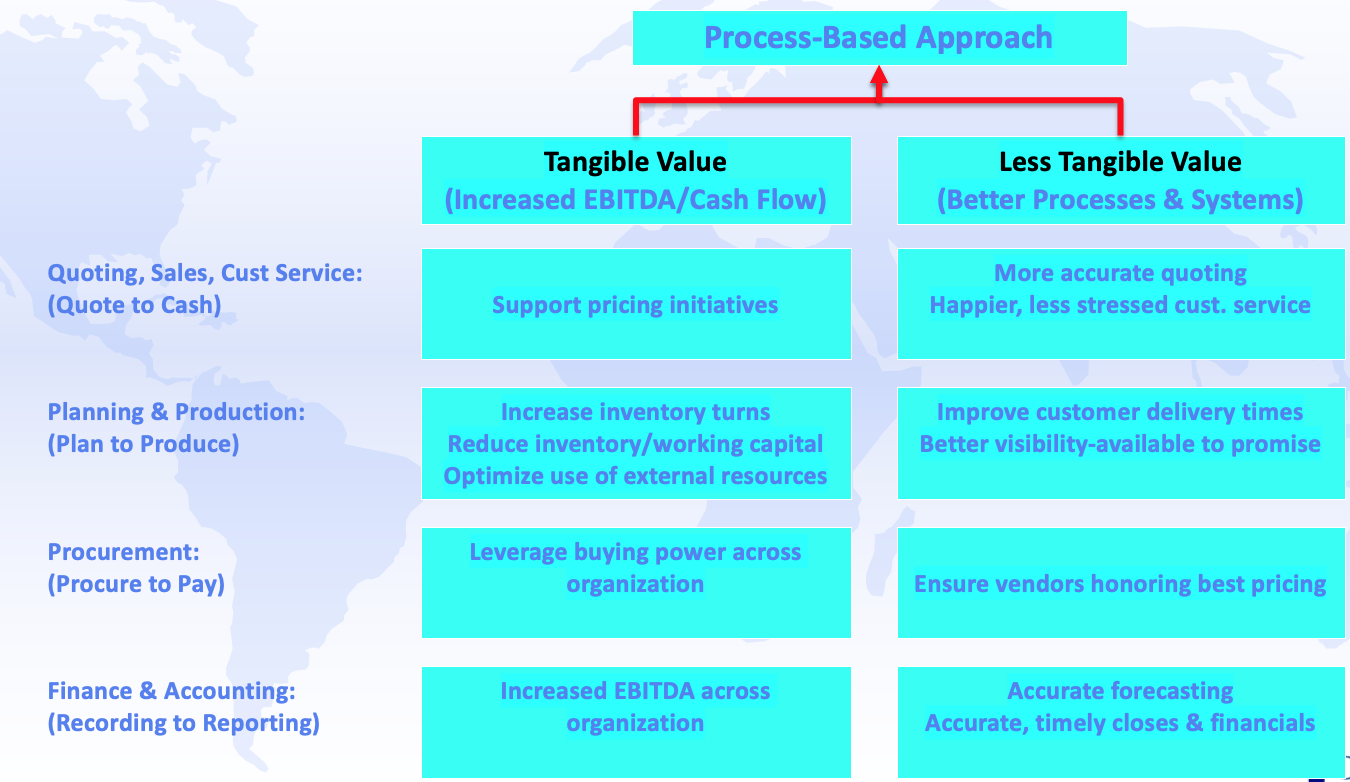 Process-Based Approach Benefits Chart for acquisition
